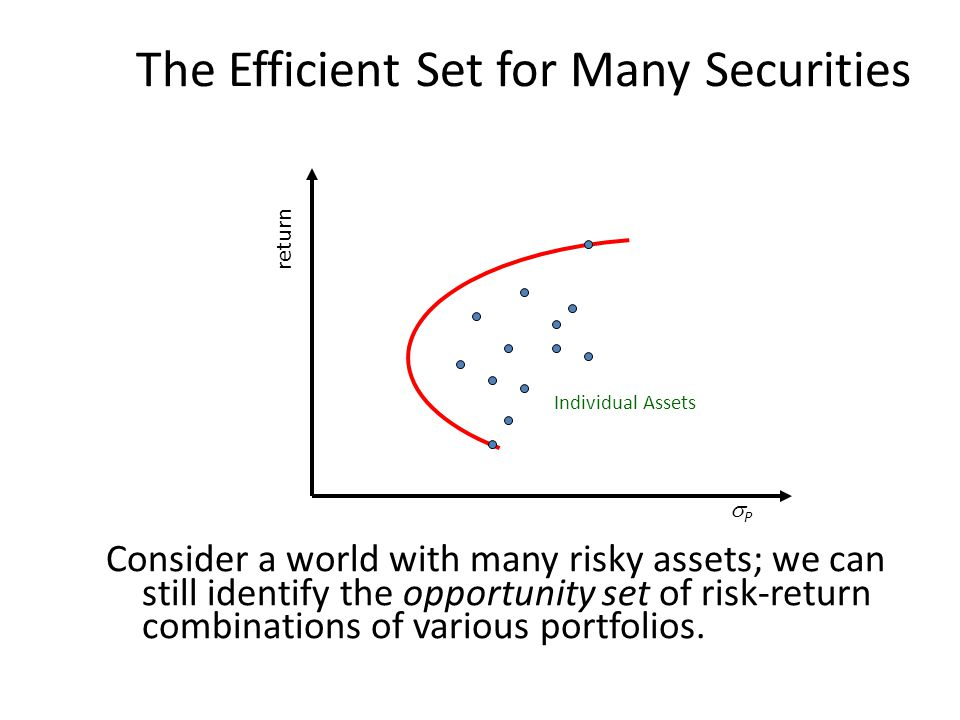 The Efficient Set for Many Securities Consider a world with many risky assets; we can still identify the opportunity set of risk-return combinations o