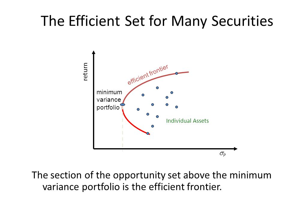 The Efficient Set for Many Securities The section of the opportunity set above the minimum variance portfolio is the efficient frontier.