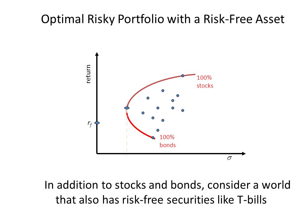 Optimal Risky Portfolio with a Risk-Free Asset In addition to stocks and bonds, consider a world that also has risk-free securities like T-bills 100% bonds 100% stocks rfrf return 