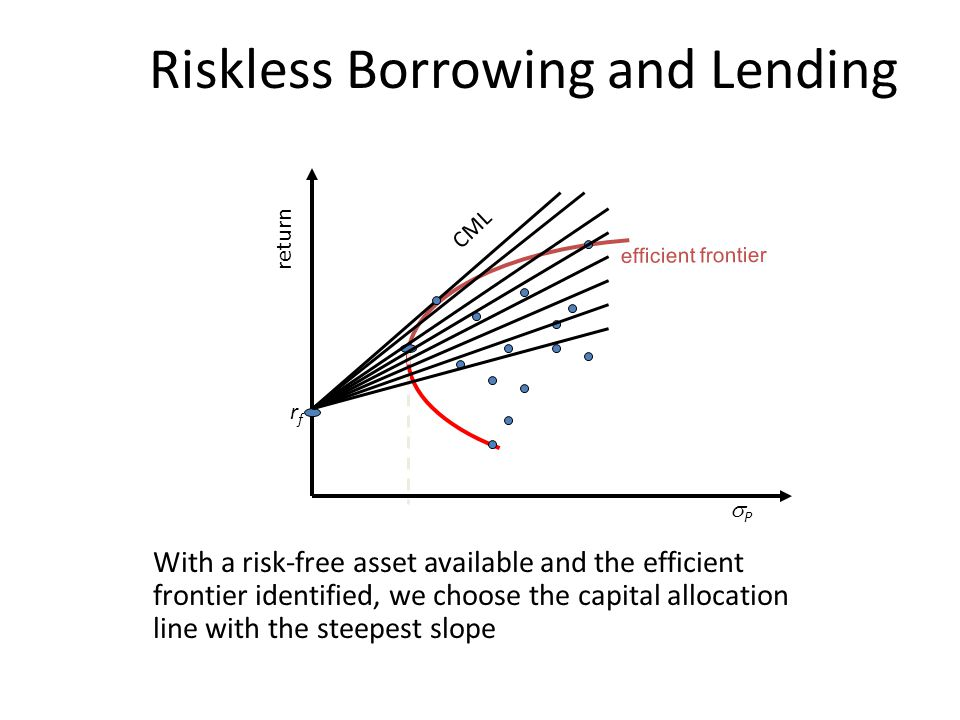 Riskless Borrowing and Lending With a risk-free asset available and the efficient frontier identified, we choose the capital allocation line with the steepest slope return PP efficient frontier rfrf CML