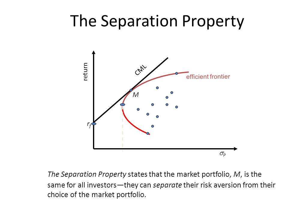 The Separation Property The Separation Property states that the market portfolio, M, is the same for all investors—they can separate their risk aversion from their choice of the market portfolio.