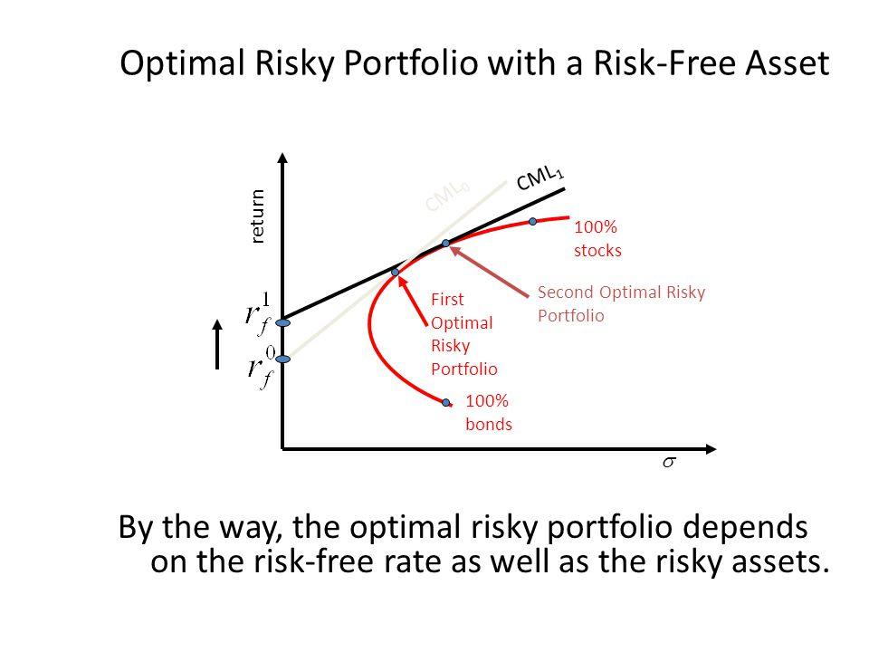 Optimal Risky Portfolio with a Risk-Free Asset By the way, the optimal risky portfolio depends on the risk-free rate as well as the risky assets. 100%
