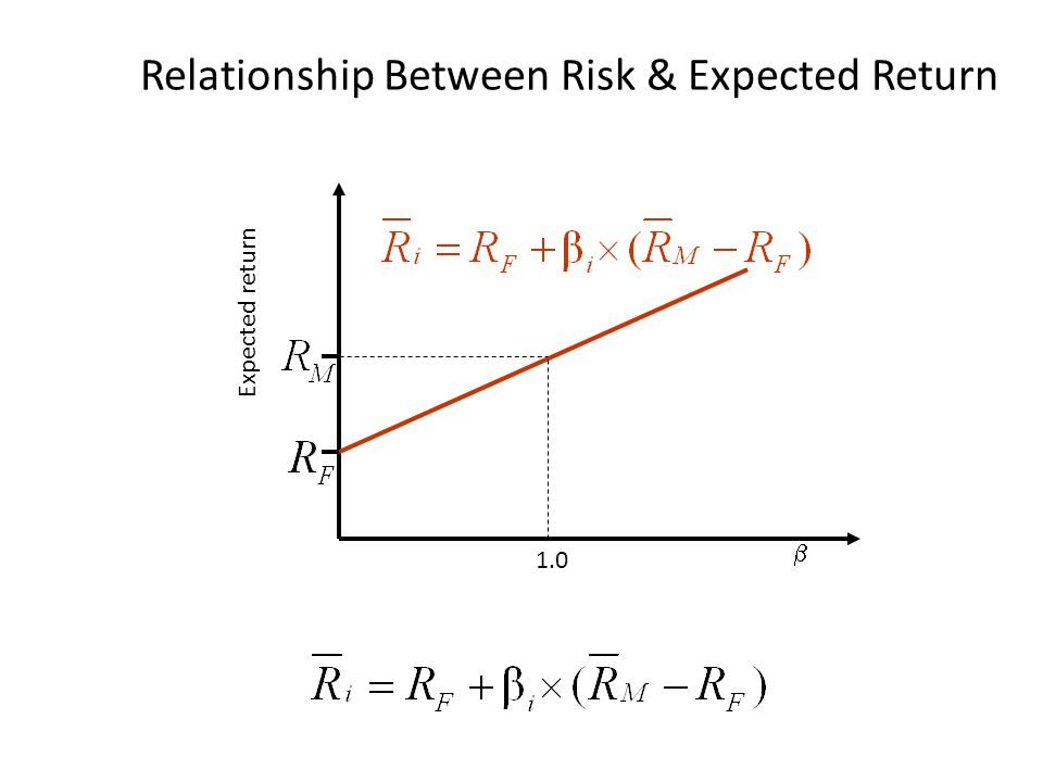 Relationship Between Risk & Expected Return Expected return  1.0