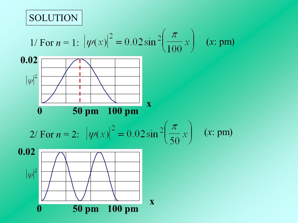 SOLUTION 1/ For n = 1: (x: pm) 0100 pm50 pm 0.02 x 2/ For n = 2: (x: pm) 050 pm100 pm 0.02 x