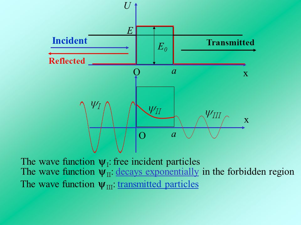 O x a U O x E E0E0 a Reflected Transmitted Incident The wave function  I : free incident particles The wave function  II : decays exponentially in t