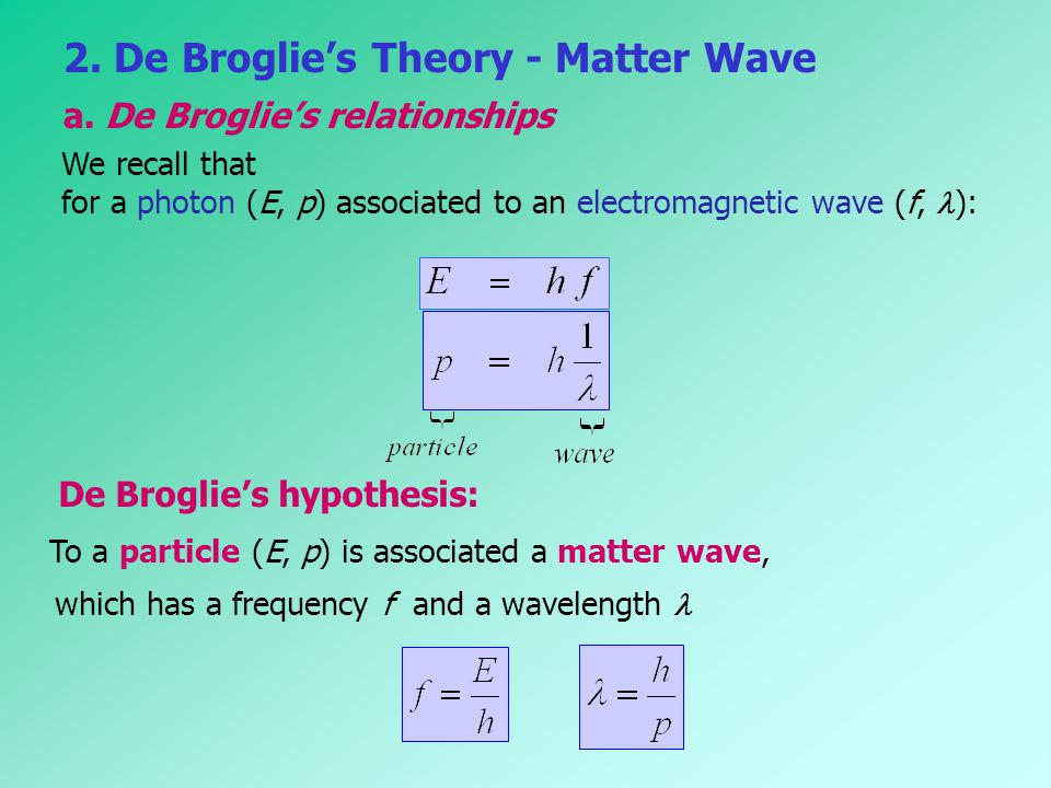2. De Broglie's Theory - Matter Wave a. De Broglie's relationships We recall that for a photon (E, p) associated to an electromagnetic wave (f, (f, ):