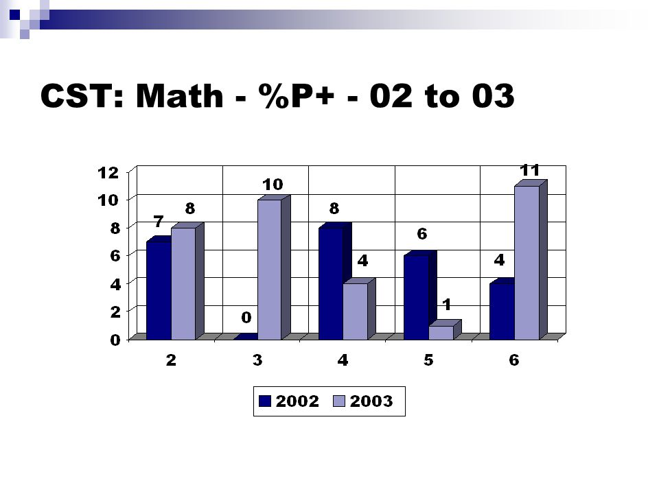 CST: Math - %P+ - 02 to 03