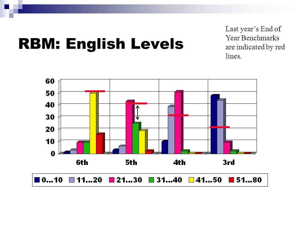 RBM: English Levels Last year's End of Year Benchmarks are indicated by red lines.