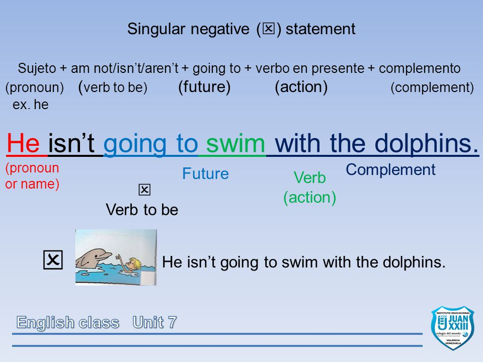Singular negative (  ) statement Sujeto + am not/isn't/aren't + going to + verbo en presente + complemento (pronoun) ( verb to be) (future) (action) (complement) ex.