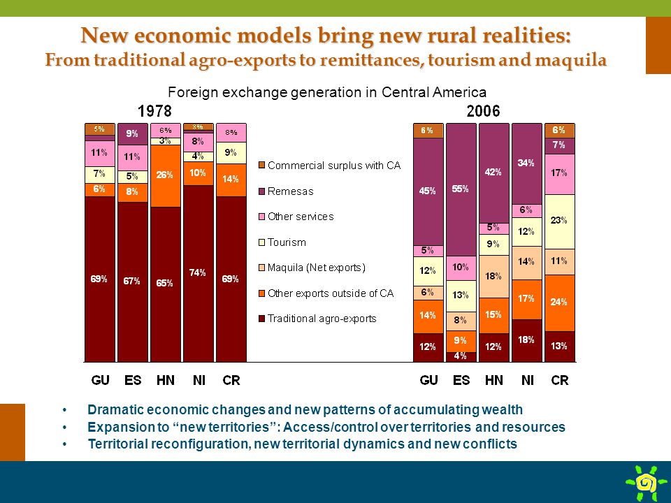 New economic models bring new rural realities: From traditional agro-exports to remittances, tourism and maquila Foreign exchange generation in Centra