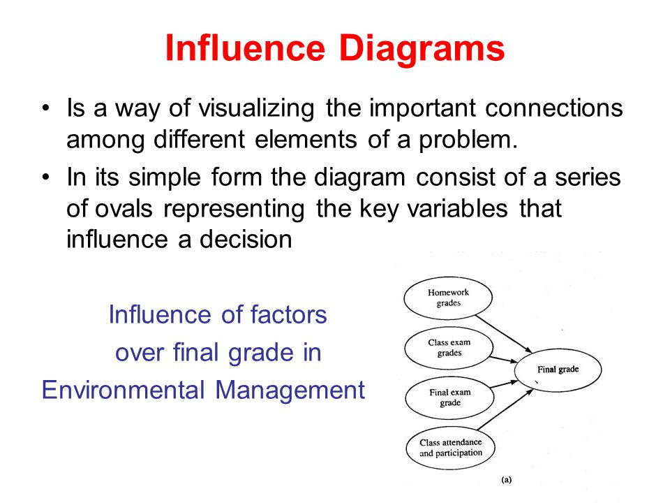Influence Diagrams Is a way of visualizing the important connections among different elements of a problem.