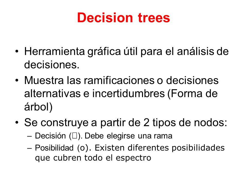 Decision trees Herramienta gráfica útil para el análisis de decisiones.