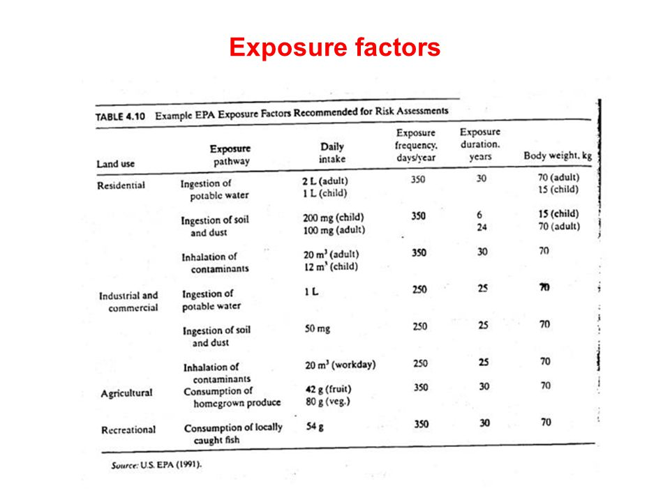 Exposure factors