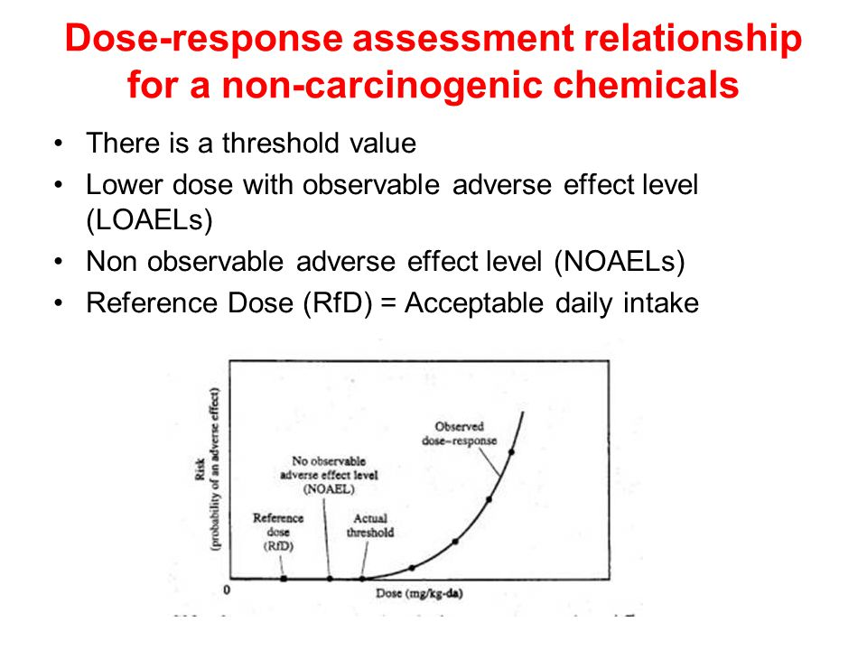 Dose-response assessment relationship for a non-carcinogenic chemicals There is a threshold value Lower dose with observable adverse effect level (LOAELs) Non observable adverse effect level (NOAELs) Reference Dose (RfD) = Acceptable daily intake