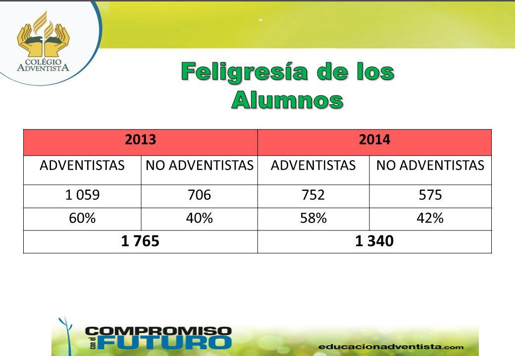 20132014 ADVENTISTASNO ADVENTISTASADVENTISTASNO ADVENTISTAS 1 059706752575 60%40%58%42% 1 7651 340