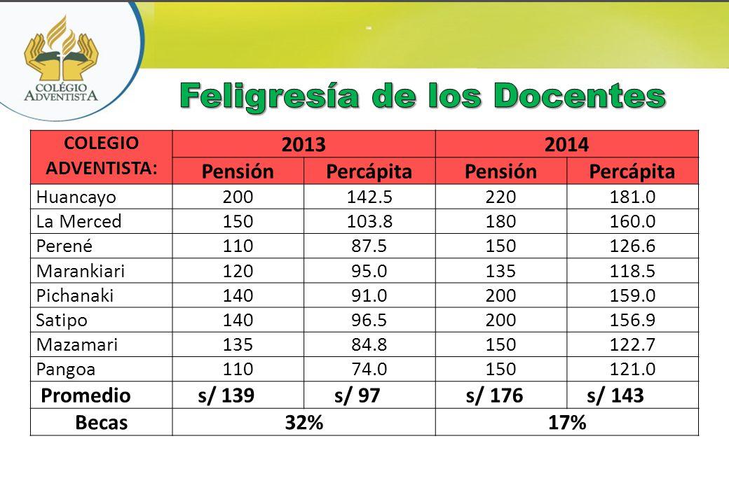 COLEGIO ADVENTISTA: 20132014 PensiónPercápitaPensiónPercápita Huancayo200142.5220181.0 La Merced150103.8180160.0 Perené11087.5150126.6 Marankiari12095
