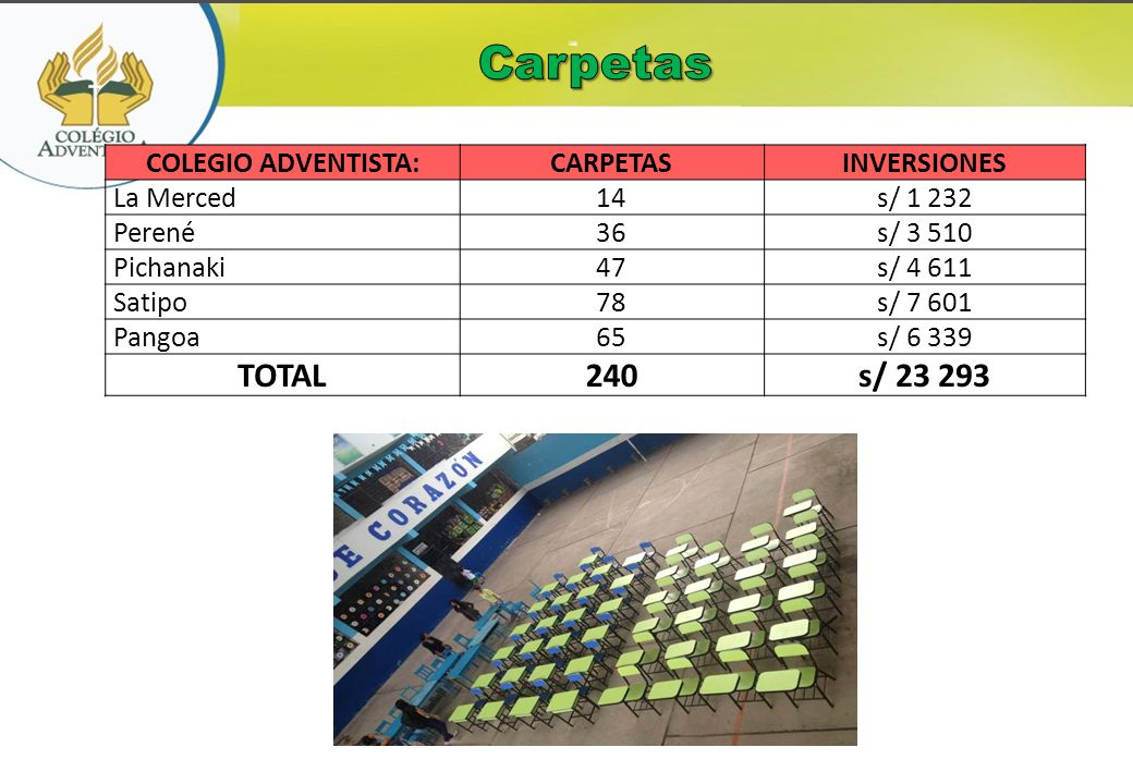COLEGIO ADVENTISTA:CARPETASINVERSIONES La Merced14s/ 1 232 Perené36s/ 3 510 Pichanaki47s/ 4 611 Satipo78s/ 7 601 Pangoa65s/ 6 339 TOTAL240s/ 23 293