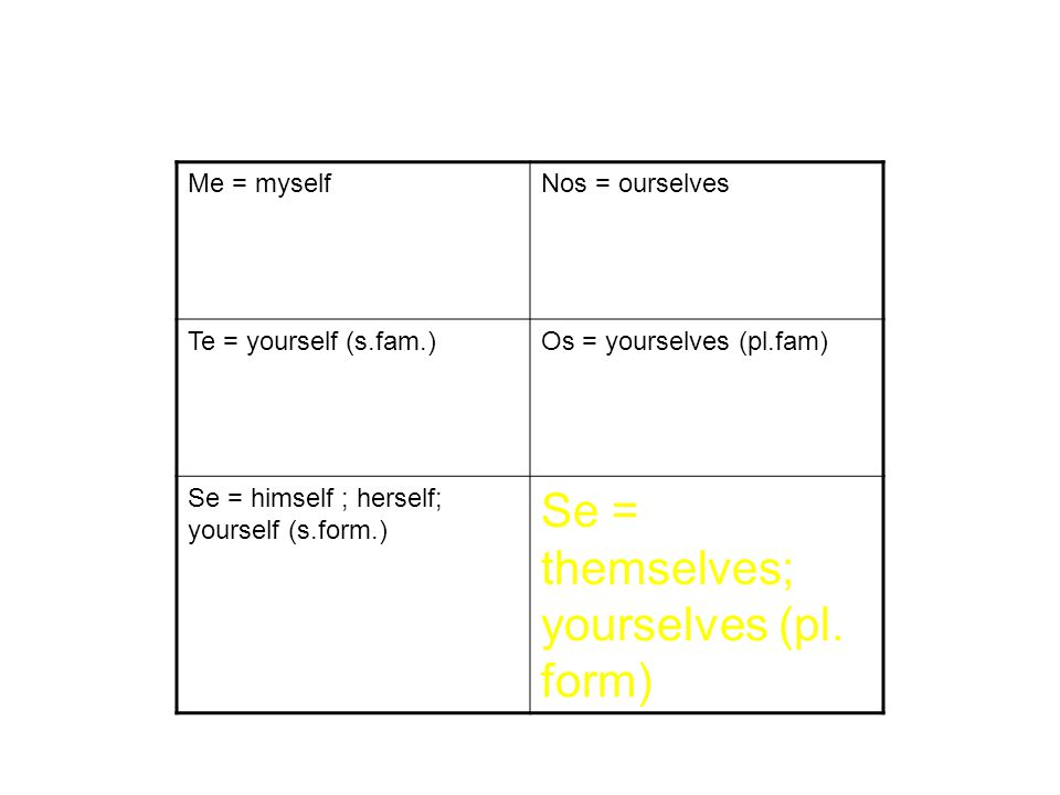 Me = myselfNos = ourselves Te = yourself (s.fam.)Os = yourselves (pl.fam) Se = himself ; herself; yourself (s.form.) Se = themselves; yourselves (pl.