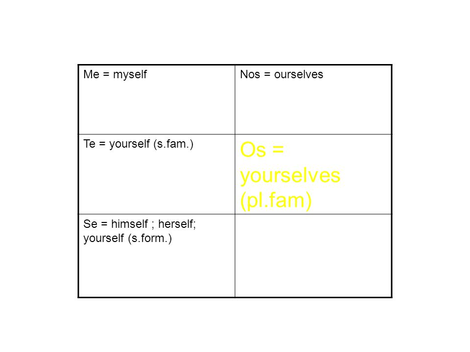 Me = myselfNos = ourselves Te = yourself (s.fam.) Os = yourselves (pl.fam) Se = himself ; herself; yourself (s.form.)