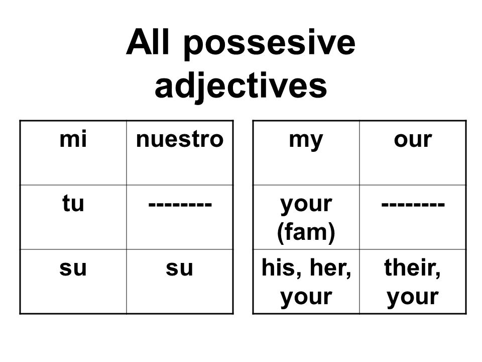 All possesive adjectives minuestro tu-------- su myour your (fam) -------- his, her, your their, your