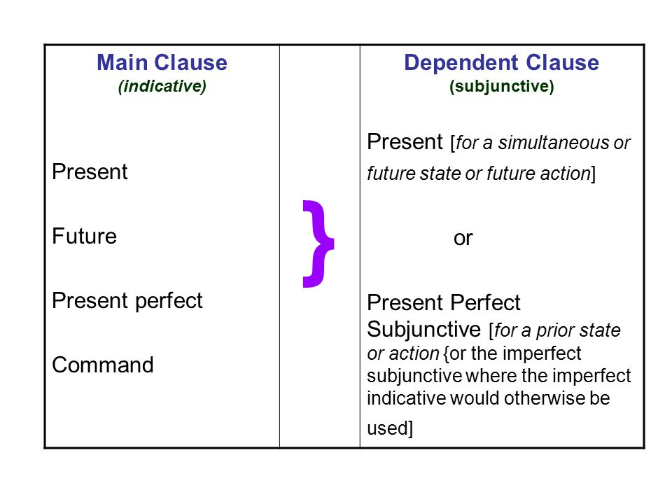 Main Clause (indicative) Present Future Present perfect Command } Dependent Clause (subjunctive) Present [for a simultaneous or future state or future action] or Present Perfect Subjunctive [for a prior state or action {or the imperfect subjunctive where the imperfect indicative would otherwise be used]