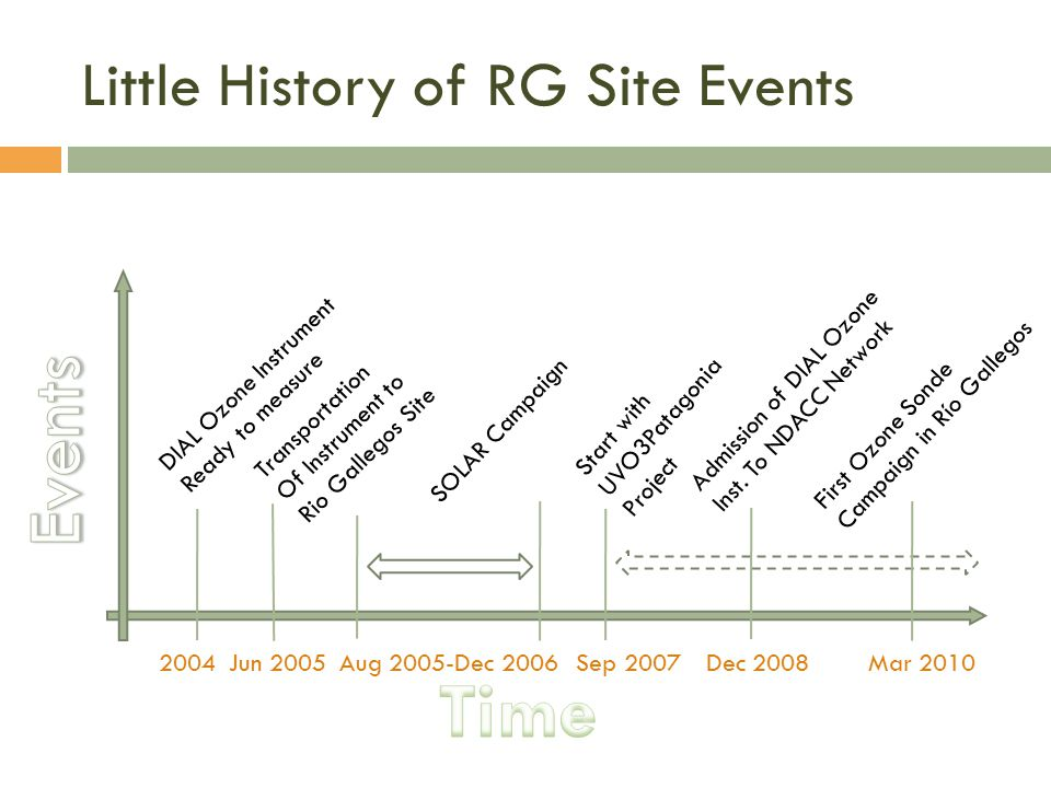Little History of RG Site Events 2004Jun 2005Aug 2005-Dec 2006Sep 2007 DIAL Ozone Instrument Ready to measure Transportation Of Instrument to Rio Gallegos Site SOLAR Campaign Start with UVO3Patagonia Project Dec 2008 Admission of DIAL Ozone Inst.