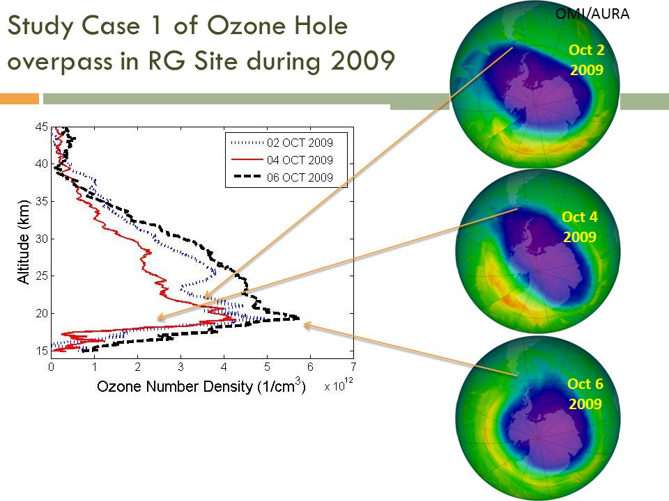 Study Case 1 of Ozone Hole overpass in RG Site during 2009 OMI/AURA Oct 2 2009 Oct 4 2009 Oct 6 2009