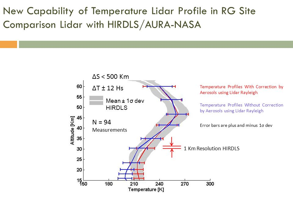New Capability of Temperature Lidar Profile in RG Site Comparison Lidar with HIRDLS/AURA-NASA Mean ± 1σ dev HIRDLS Error bars are plus and minus 1σ dev ΔS < 500 Km ΔT ± 12 Hs N = 94 Measurements Temperature Profiles Without Correction by Aerosols using Lidar Rayleigh Temperature Profiles With Correction by Aerosols using Lidar Rayleigh 1 Km Resolution HIRDLS