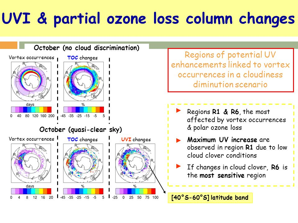 UVI & partial ozone loss column changes Regions of potential UV enhancements linked to vortex occurrences in a cloudiness diminution scenario October (no cloud discrimination) Vortex occurrences TOC changes Vortex occurrences TOC changesUVI changes Regions R1 & R6, the most affected by vortex occurrences & polar ozone loss Maximum UV increase are observed in region R1 due to low cloud clover conditions If changes in cloud clover, R6 is the most sensitive region ► ► ► October (quasi-clear sky) [40°S-60°S] latitude band