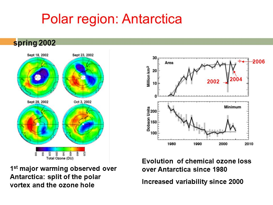Polar region: Antarctica Evolution of chemical ozone loss over Antarctica since 1980 Increased variability since 2000 2002 2004 1 st major warming observed over Antarctica: split of the polar vortex and the ozone hole spring 2002 2006