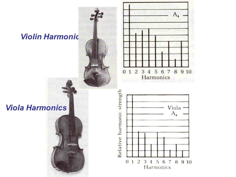 Violin Harmonics Viola Harmonics
