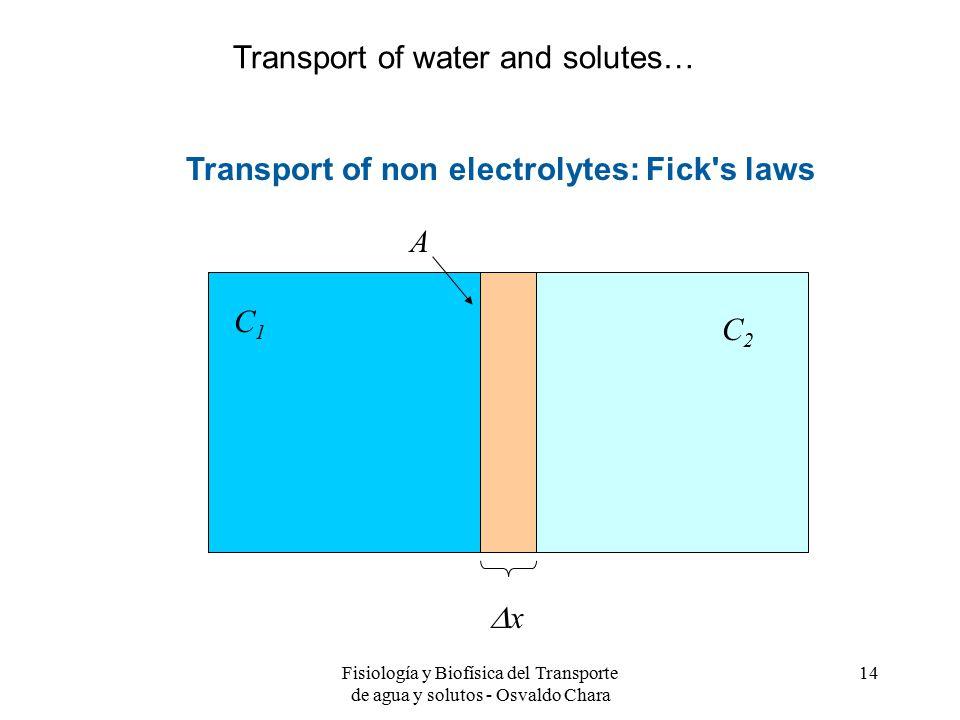 Fisiología y Biofísica del Transporte de agua y solutos - Osvaldo Chara 14 Transport of non electrolytes: Fick s laws xx C2C2 C1C1 A Transport of water and solutes…