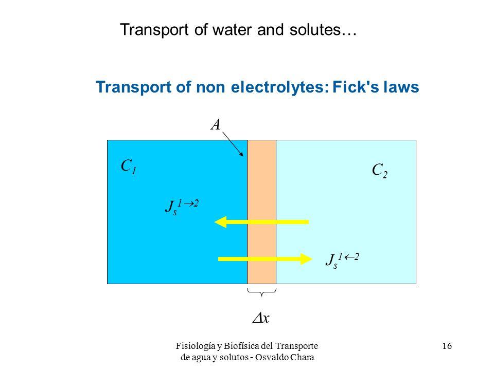 Fisiología y Biofísica del Transporte de agua y solutos - Osvaldo Chara 16 Transport of non electrolytes: Fick s laws xx C2C2 C1C1 A Js12Js12 Js12Js12 Transport of water and solutes…