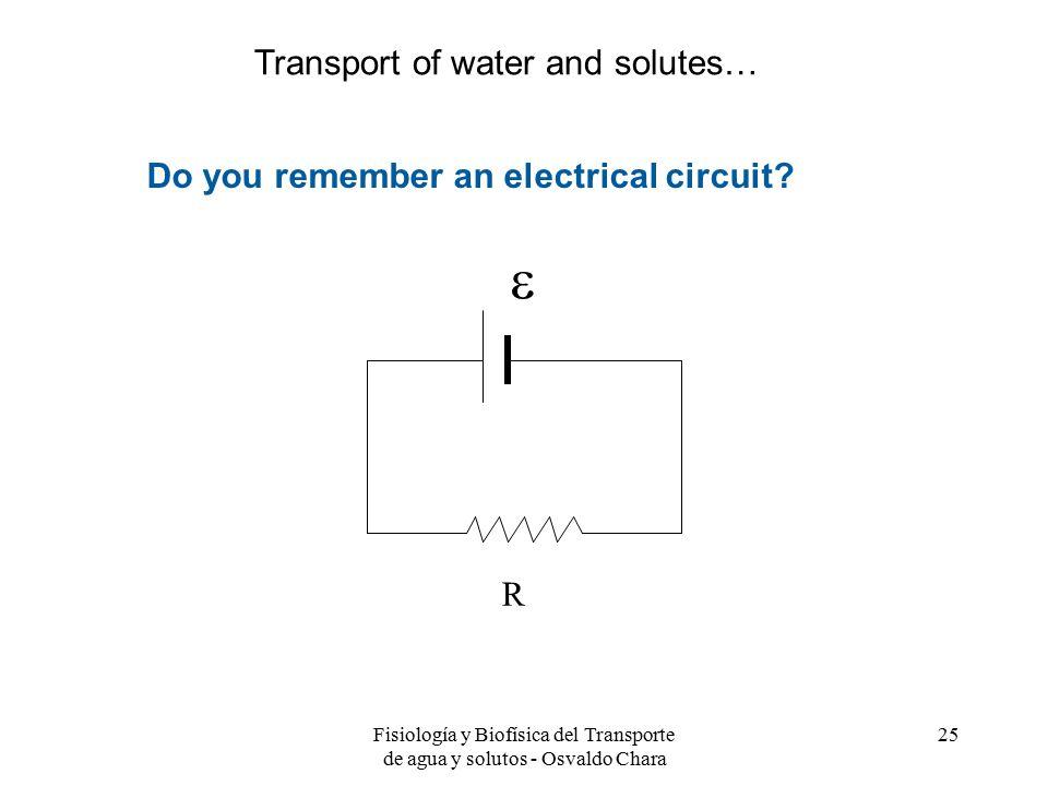 Fisiología y Biofísica del Transporte de agua y solutos - Osvaldo Chara 25 Do you remember an electrical circuit.