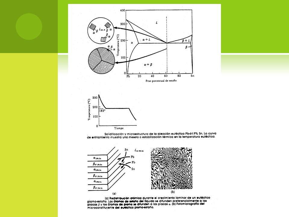 Eutectoid transformation The pearlite reaction in Fe-C-alloys Eutectoid transformation at 0,8% C: