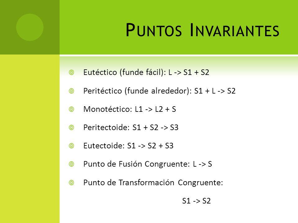 P UNTOS I NVARIANTES  Eutéctico (funde fácil): L -> S1 + S2  Peritéctico (funde alrededor): S1 + L -> S2  Monotéctico: L1 -> L2 + S  Peritectoide: S1 + S2 -> S3  Eutectoide: S1 -> S2 + S3  Punto de Fusión Congruente: L -> S  Punto de Transformación Congruente: S1 -> S2