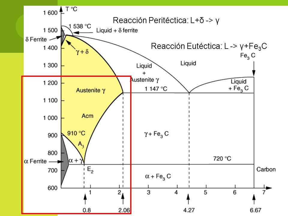 Reacción Peritéctica: L+δ -> γ Reacción Eutéctica: L -> γ+Fe 3 C