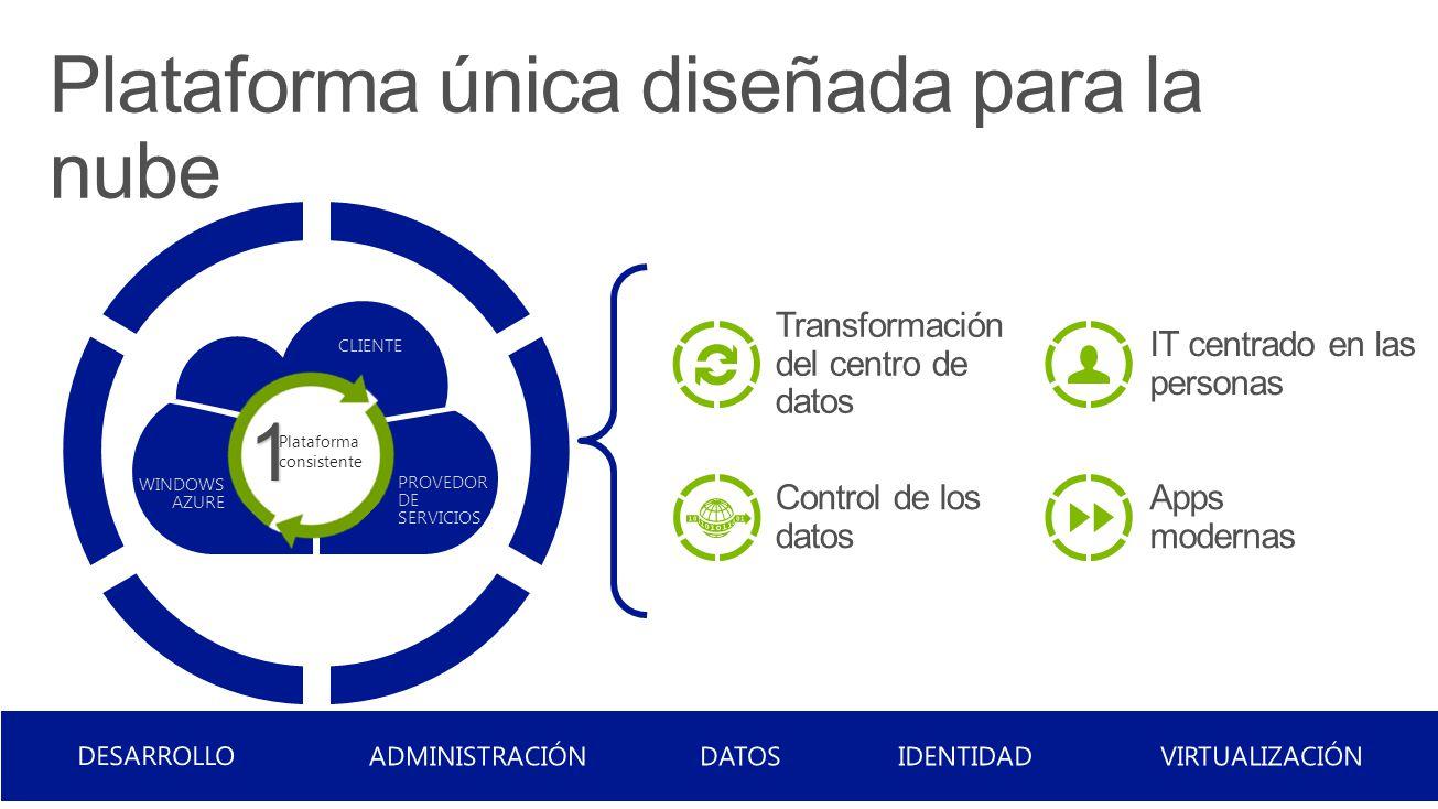 CLIENTE PROVEDOR DE SERVICIOS WINDOWS AZURE 1 Plataforma consistente