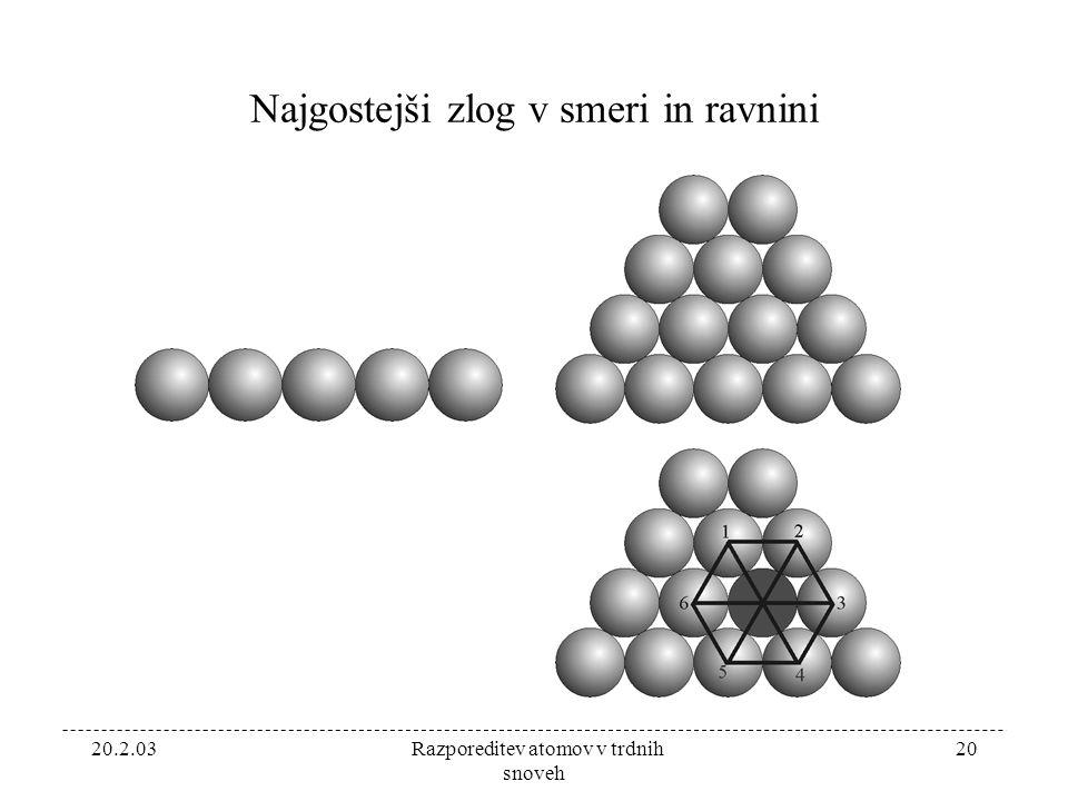 20.2.03 Razporeditev atomov v trdnih snoveh 20 Najgostejši zlog v smeri in ravnini
