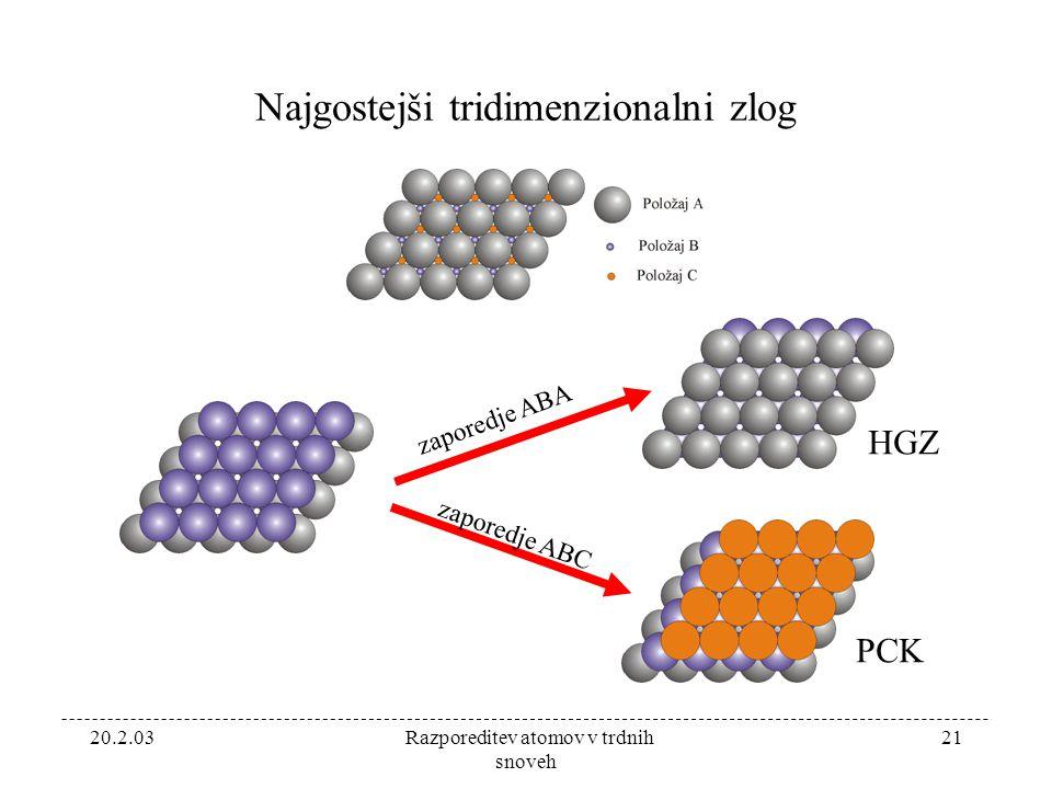 20.2.03 Razporeditev atomov v trdnih snoveh 21 Najgostejši tridimenzionalni zlog zaporedje ABA zaporedje ABC HGZ PCK
