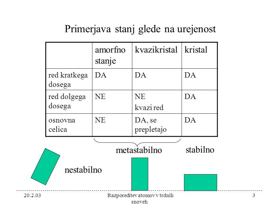 20.2.03 Razporeditev atomov v trdnih snoveh 3 Primerjava stanj glede na urejenost amorfno stanje kvazikristalkristal red kratkega dosega DA red dolgega dosega NE kvazi red DA osnovna celica NEDA, se prepletajo DA nestabilno metastabilno stabilno