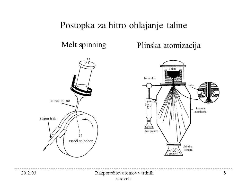 20.2.03 Razporeditev atomov v trdnih snoveh 8 Postopka za hitro ohlajanje taline Melt spinning Plinska atomizacija