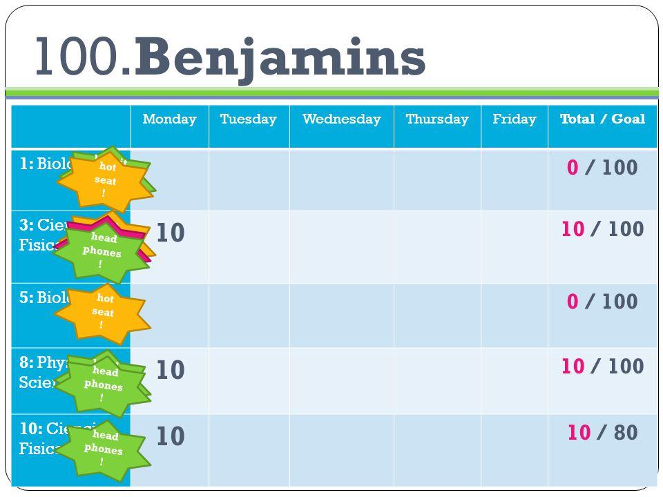 100.Benjamins MondayTuesdayWednesdayThursdayFridayTotal / Goal 1: Biology 0 / 100 3: Ciencias Fisicas 10 10 / 100 5: Biology 0 / 100 8: Physical Science 10 10 / 100 10: Ciencias Fisicas 10 10 / 80 hot seat .