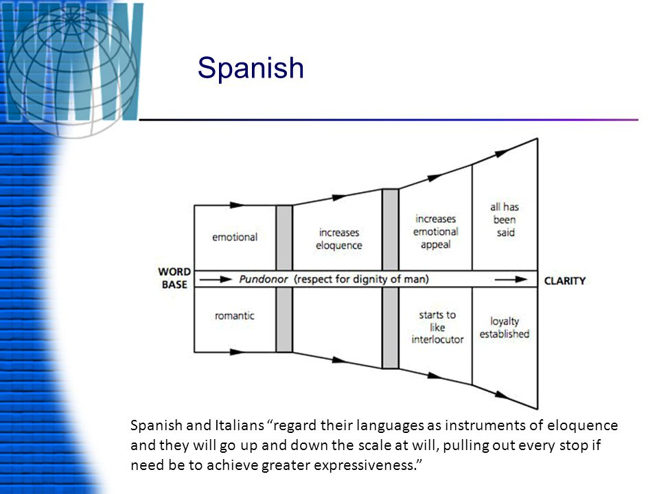 Spanish Spanish and Italians regard their languages as instruments of eloquence and they will go up and down the scale at will, pulling out every stop if need be to achieve greater expressiveness.