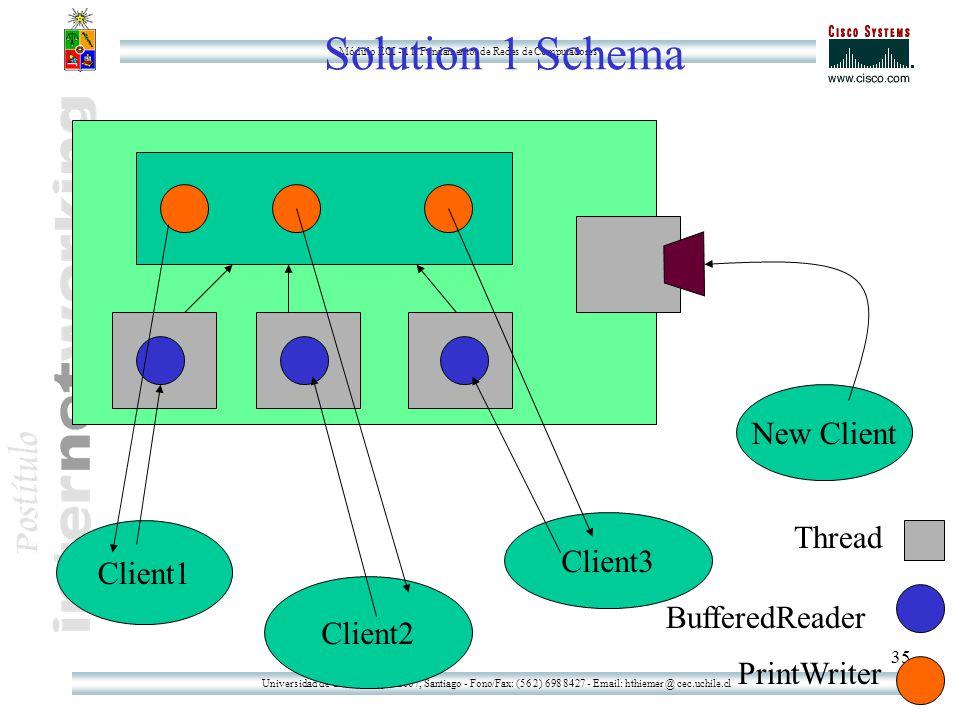 Universidad de Chile - Tupper 2007, Santiago - Fono/Fax: (56 2) 698 8427 - Email: hthiemer @ cec.uchile.cl Módulo ECI - 11: Fundamentos de Redes de Computadores 35 Solution 1 Schema Client1 Client2 Client3 New Client Thread PrintWriter BufferedReader