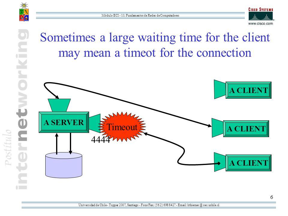 Universidad de Chile - Tupper 2007, Santiago - Fono/Fax: (56 2) 698 8427 - Email: hthiemer @ cec.uchile.cl Módulo ECI - 11: Fundamentos de Redes de Computadores 27 Implementing a concurrent file server (as an extension of Thread)  Define a new Class as an extension of the Thread class which has a socket as Object variable.