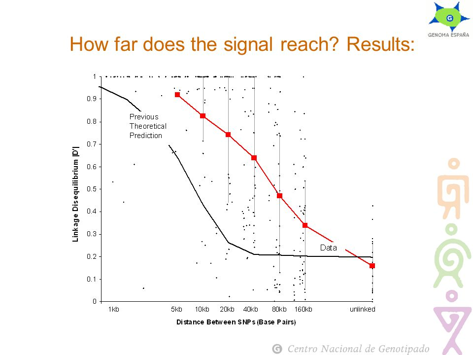 How far does the signal reach Results: