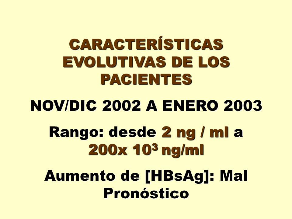 CARACTERÍSTICAS EVOLUTIVAS DE LOS PACIENTES NOV/DIC 2002 A ENERO 2003 Rango: desde 2 ng / ml a 200x 10 3 ng/ml Aumento de [HBsAg]: Mal Pronóstico