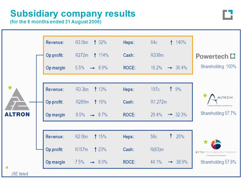 Subsidiary company results (for the 6 months ended 31 August 2006) * JSE listed Revenue: R3.0bn32% Heps: 64c140% Op profit: R272m114% Cash: R338m Op margin 5.5%8.9% ROCE: 16.2%30.4% Revenue: R3.3bn13% Heps: 197c9% Op profit: R289m16% Cash: R1,272m Op margin 8.5%8.7% ROCE: 29.4%32.3% Revenue: R2.0bn15% Heps: 58c25% Op profit: R157m23% Cash: R(83)m Op margin 7.5%8.0% ROCE: 44.1%38.9% Shareholding 57.7% Shareholding 57.8% Shareholding: 100% * * *