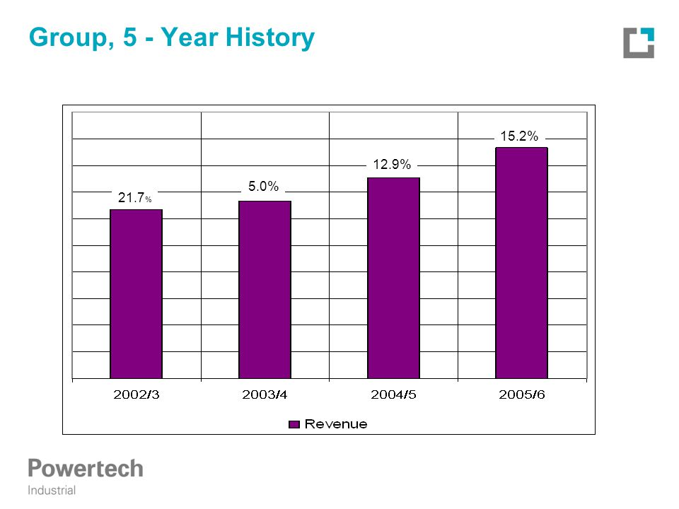 Group, 5 - Year History 15.2% 12.9% 5.0% 21.7 %